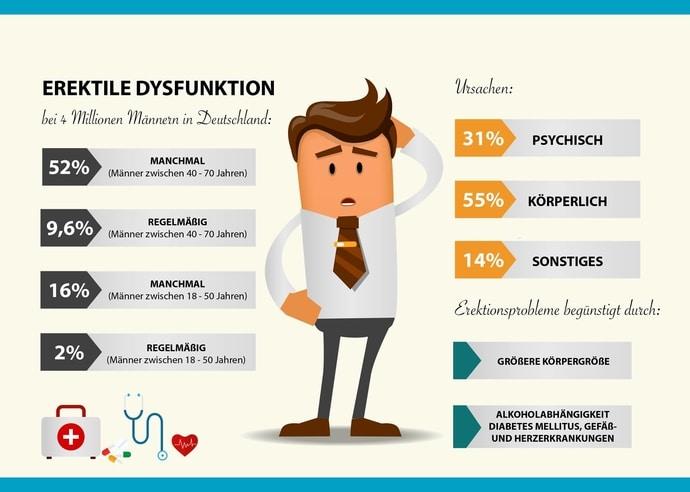 Ursachen von Impotenz