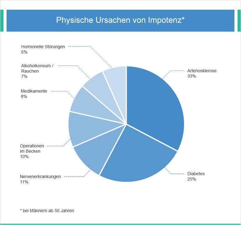 Physische Ursachen von Impotenz